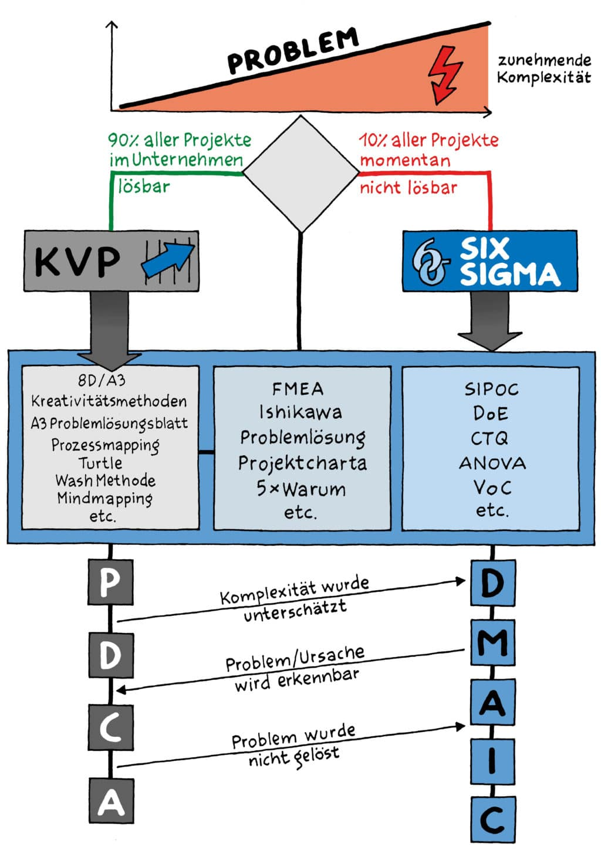 kvp vs. six sigma