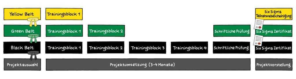 Six Sigma Ausbildung 1