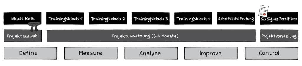 Six Sigma Black Belt Ausbildung | Training | Seminar  (18+2 Tage) 1