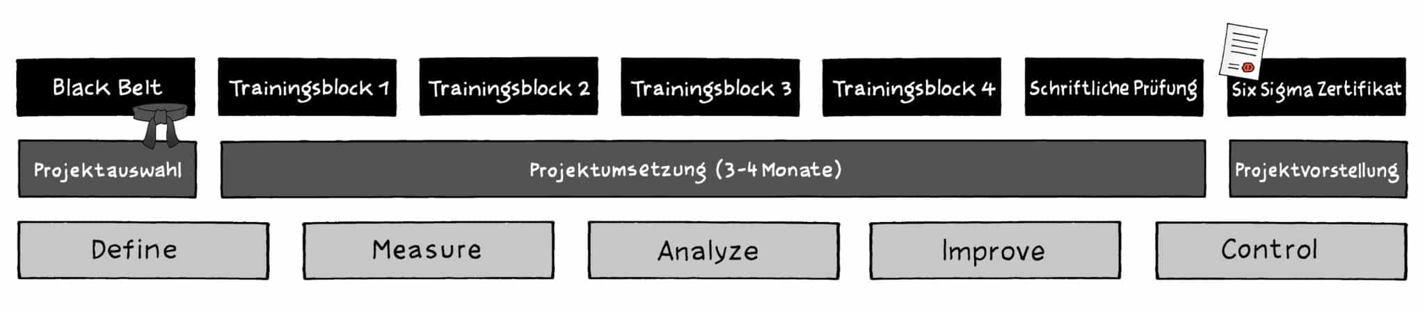 Six Sigma Black Belt Ausbildung | Training | Seminar  (18+2 Tage)
