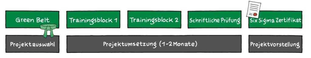 Six Sigma Ausbildung 2