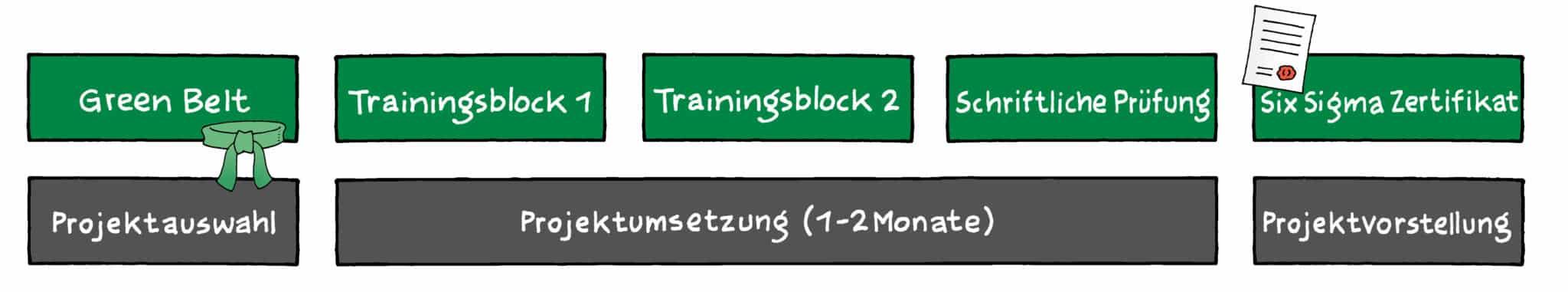 Six Sigma Green Belt Ausbildung | Training | Seminar (9+1 Tage)