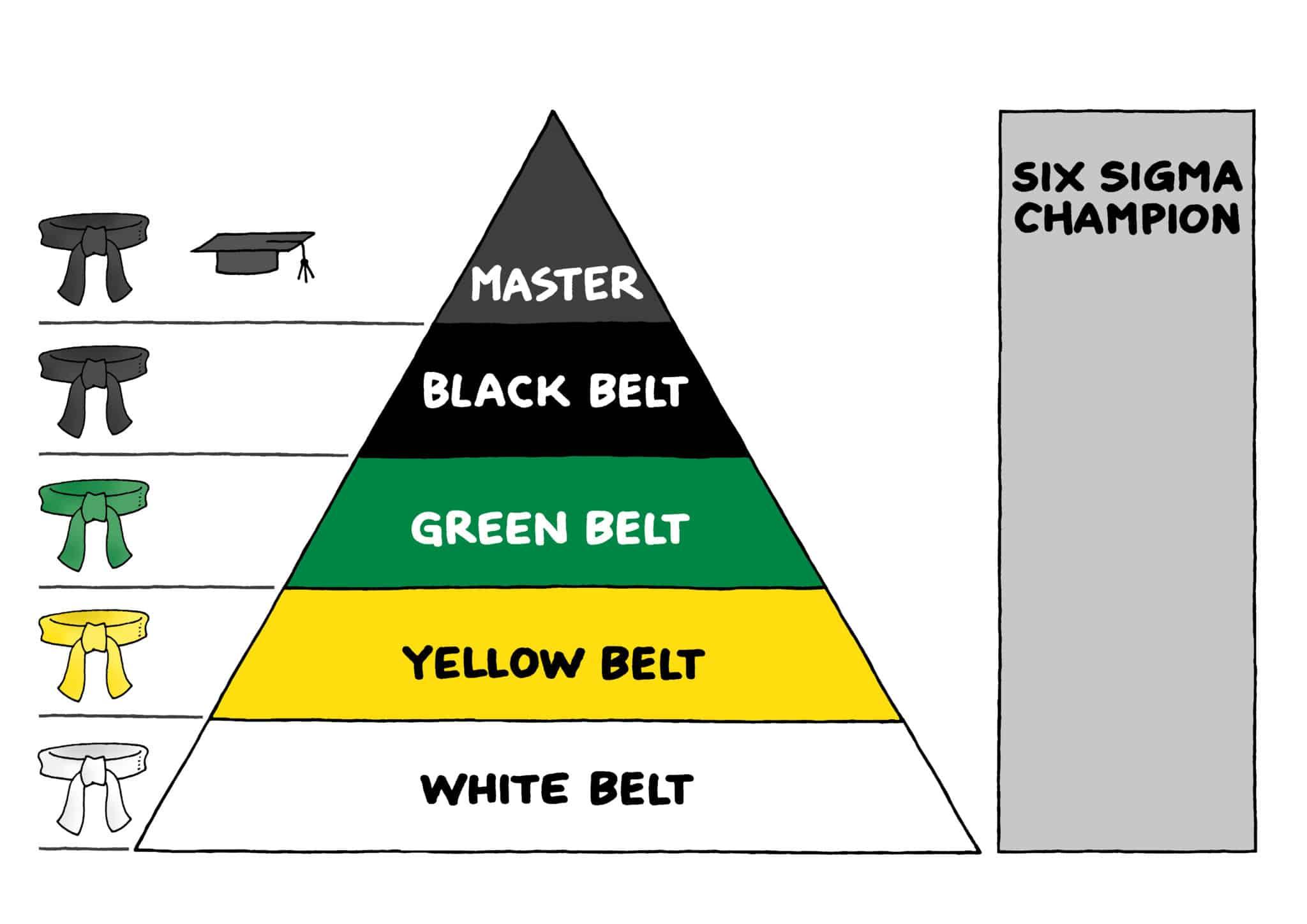 Six Sigma Ausbildung